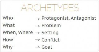 How story archetypes relate to the classic who, what, when where how and why questions