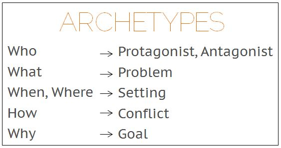 12 Character Archetypes to Enhance Your Story Writing