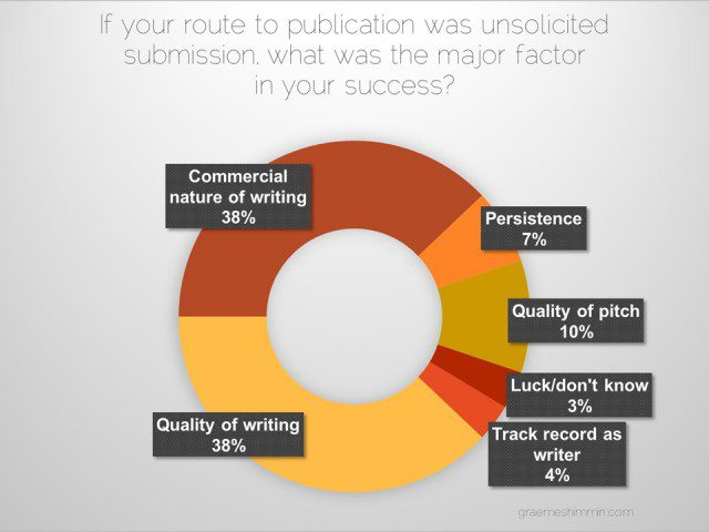 5. Get Your Book Published - Unsolicited Submission